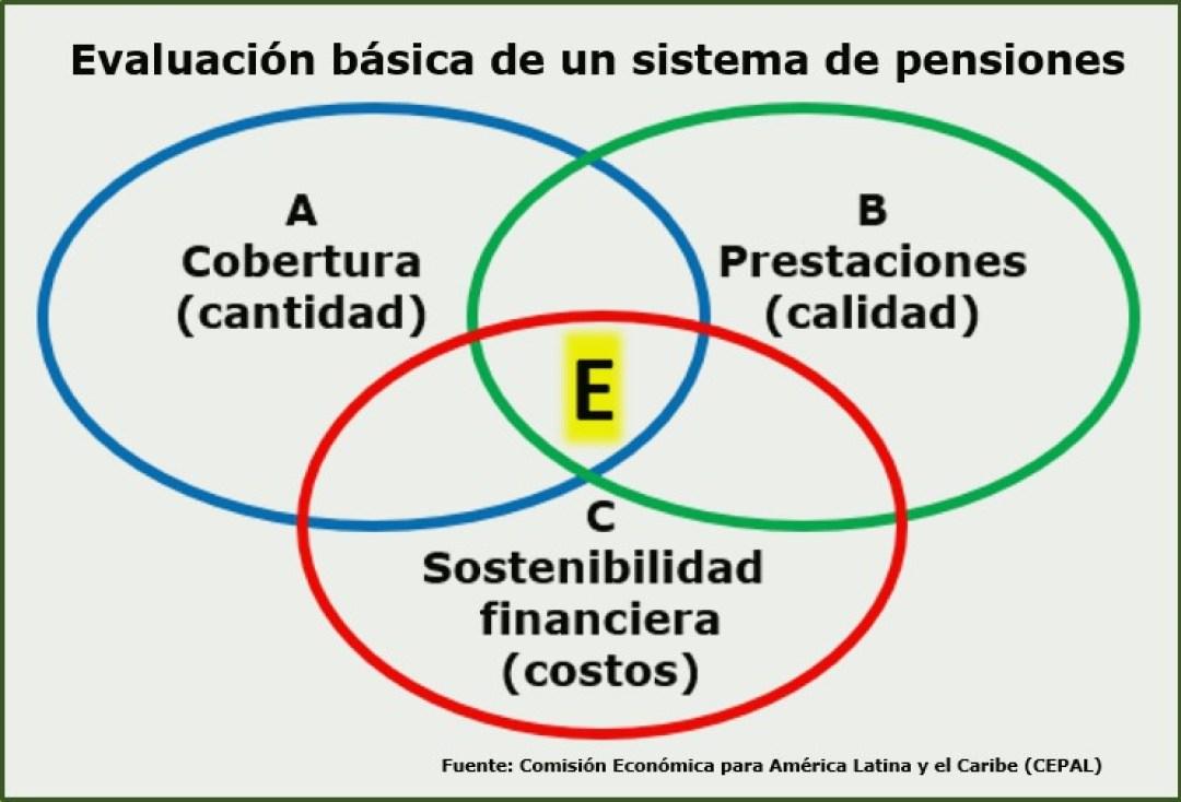 Evaluación básica de un sistema de pensiones