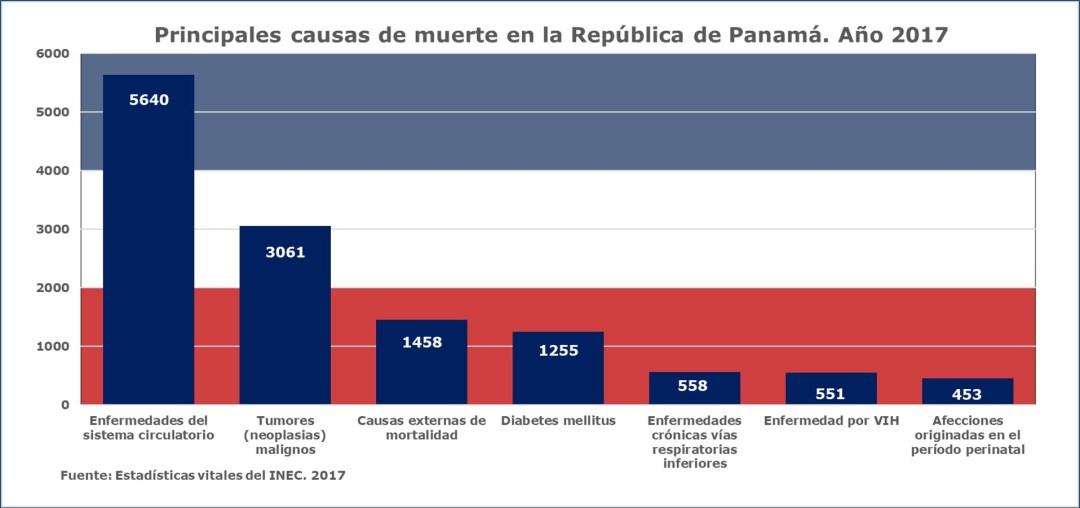 Principales amenazas a la salud de los panameños