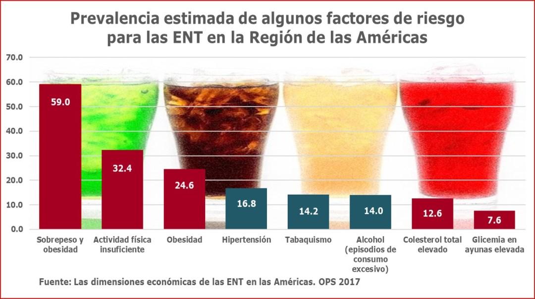 Bebidas azucaradas, enfermedad y muerte: factores de riesgo