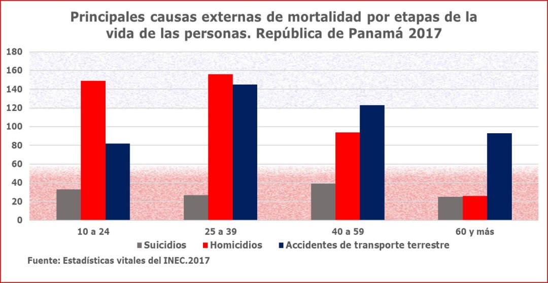 Principales causas de muerte entre los jóvenes y otras edades