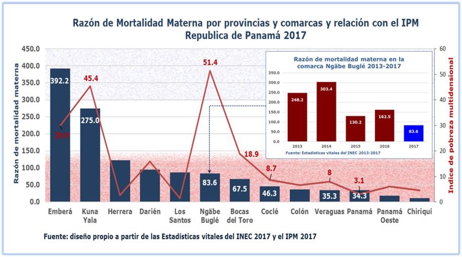 IMpacto del IPM en el derecho a la salud de las madres