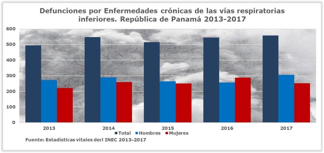 Defunciones EPOC