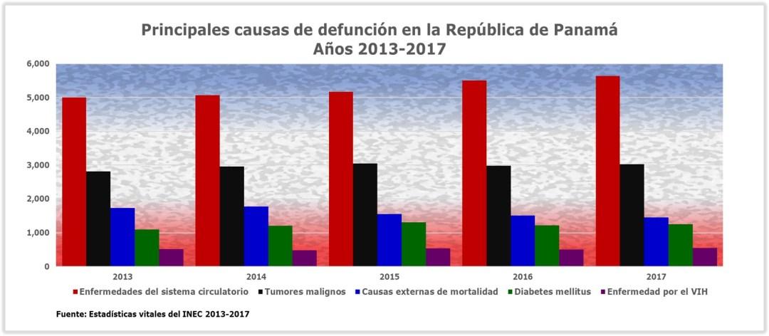 Defunciones por ENT Panamá 2013-2017