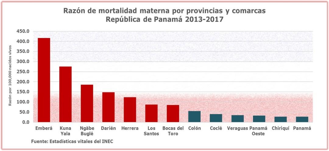 Mortalidad materna por provincias y comarcas