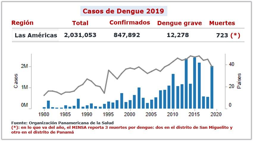 Casos de dengue en Las Américas 2019