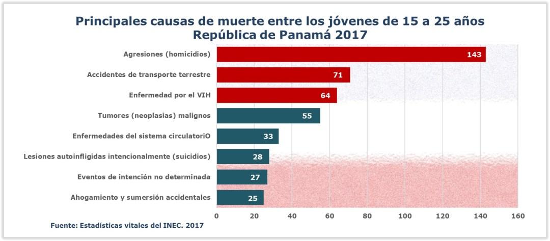 Causas de muerte entre los jóvenes panameños