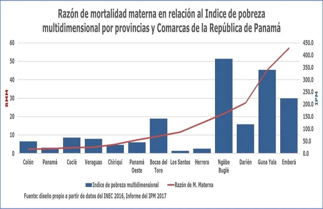 Mortalidad materna por comarcas y provincias