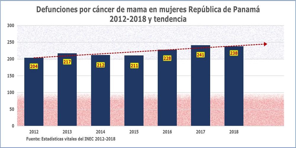 Cáncer de mama en Panamá 2012-2018