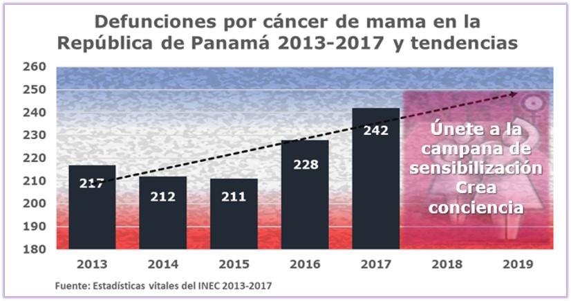 Cáncer de mama, detección temprana y tratamiento efectivo: actualización 18/10/2019