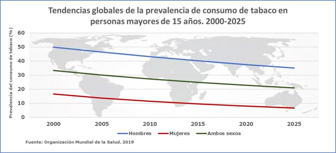 Tendencia mundial del consumo de tabaco