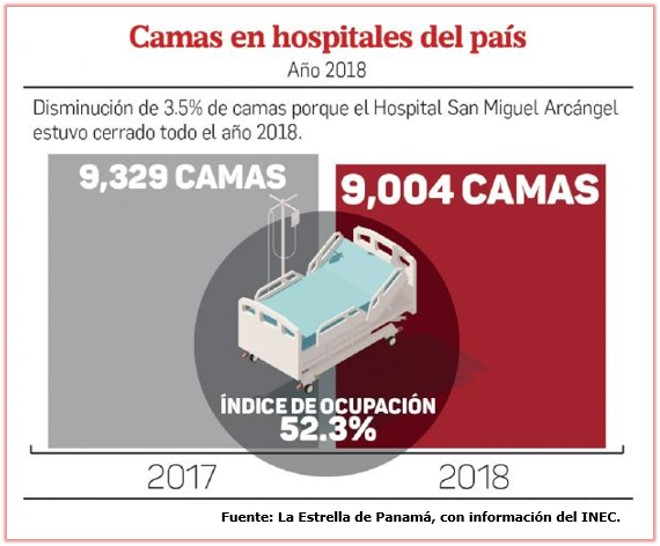 Camas en hospìtales del país