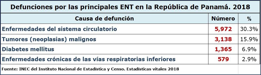 pandemia por el nuevo coronavirus y defunciones por ENT 2018