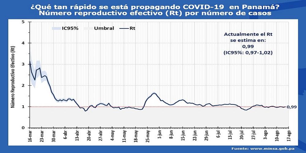 Evolución del Rt durante la eodemia de COVID-19 en Panamá