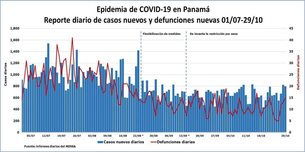 COVID-19: Casos-diarios-y-defunciones-29-de-octubre