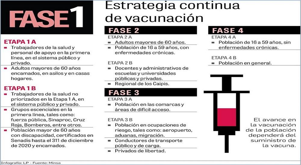 Vacunación contra el coronavirus en Panamá