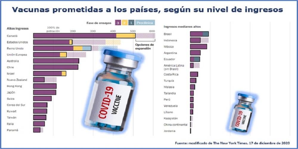 Vacunas prometidas a los países segun nivel de ingresos