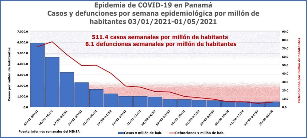 Casos y defunciones por COVID-19 1 de mayo de 2021
