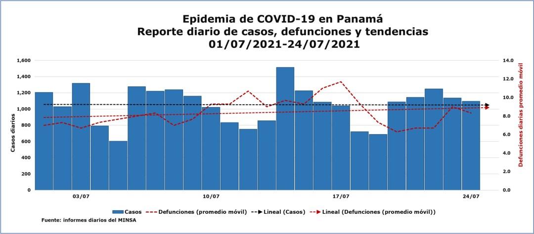 Epidemia de COVID-19 en Panamá: casos defunciones y tendencias julio