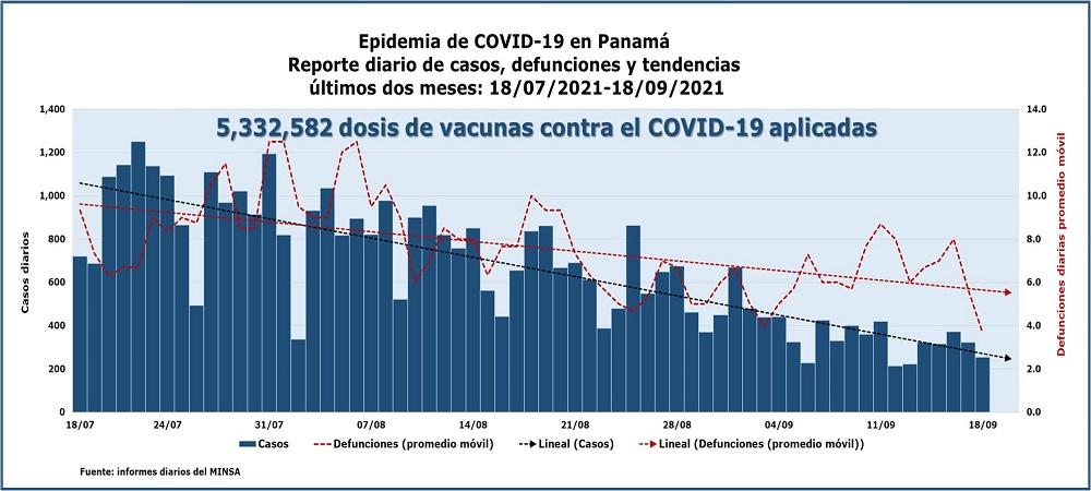 Epidemia de COVID-19 en Panamá: tendencias últimos dos meses
