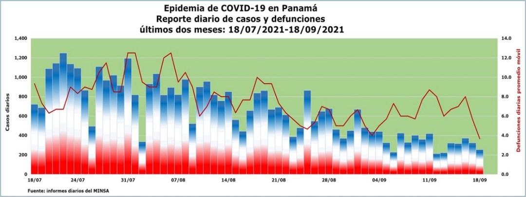 Epidemia de COVID-19 en Panamá: actualización al 18 de septiembre de 2021
