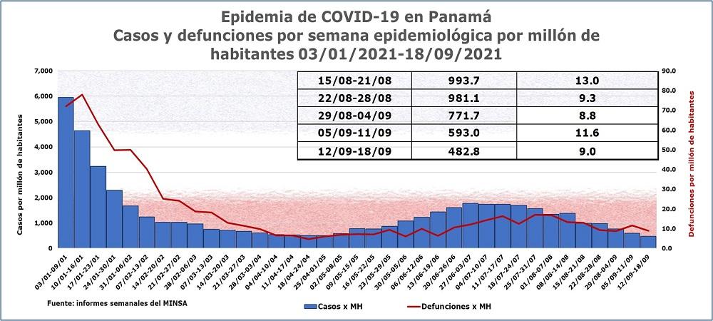 Epidemia de COVID-19 en Panamá: resumen semanal el 18 de septiembre
