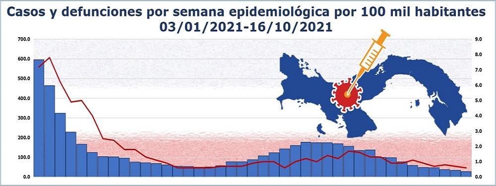 Epidemia de COVID-19 en Panamá: actualización al 16 de octubre de 2021