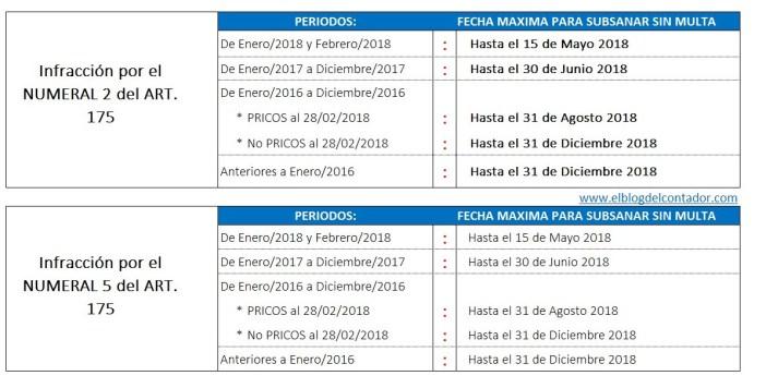 El Blog del Contador Peruano