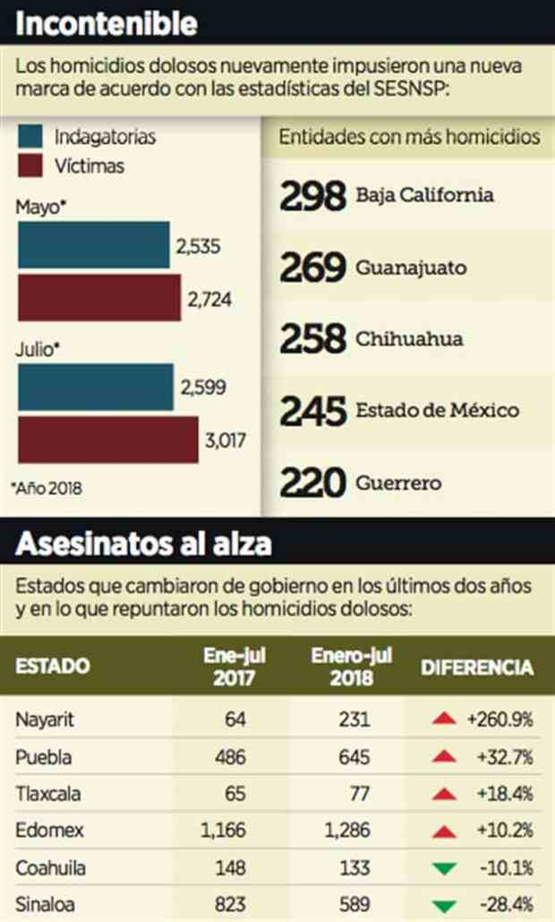 El mapa de la narco-violencia cambió en los últimos cinco años en #México