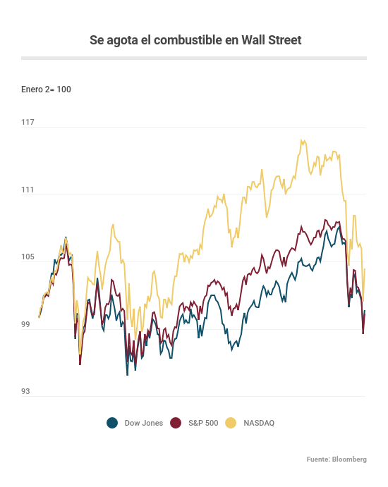Wall Street 25 octubre 2018