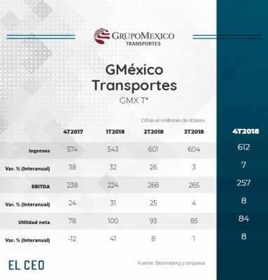 GMéxico Transportes