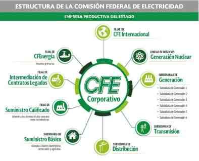Estructura CFE Reagrupación subsidiarias