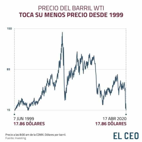 El precio del petróleo cae al nivel más bajo en 18 años
