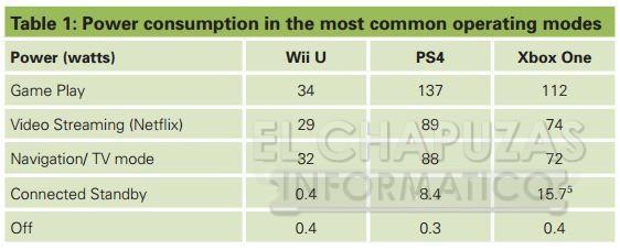 Conoce Cuanto Consume La PlayStation 4 Y Xbox One
