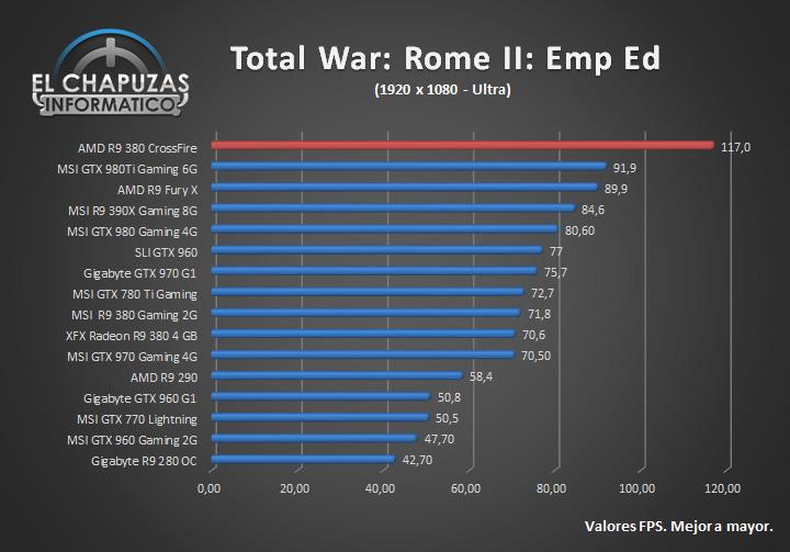 AMD Radeon R9 380 CrossFire Review
