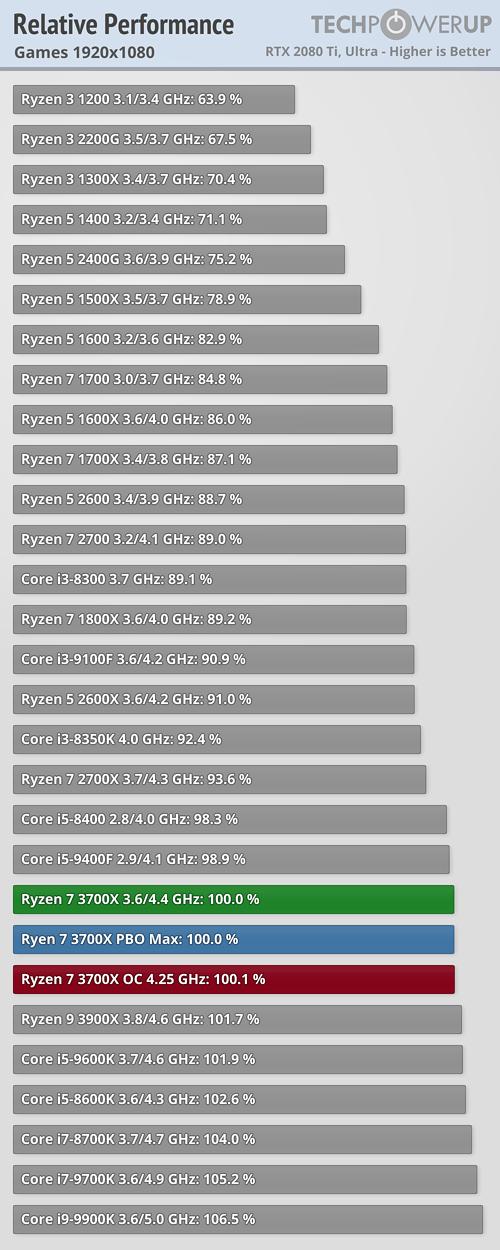 Review AMD Ryzen 7 3700X: Superado por Intel en juegos. mal overclock y menos rentable que un Ryzen 7 2700X