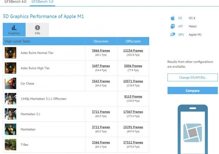 Apple M1 - GFXBench 5.0