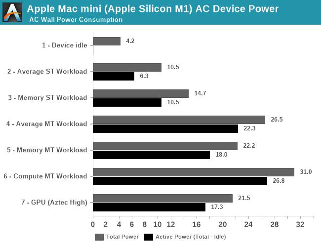 Apple M1 consumption