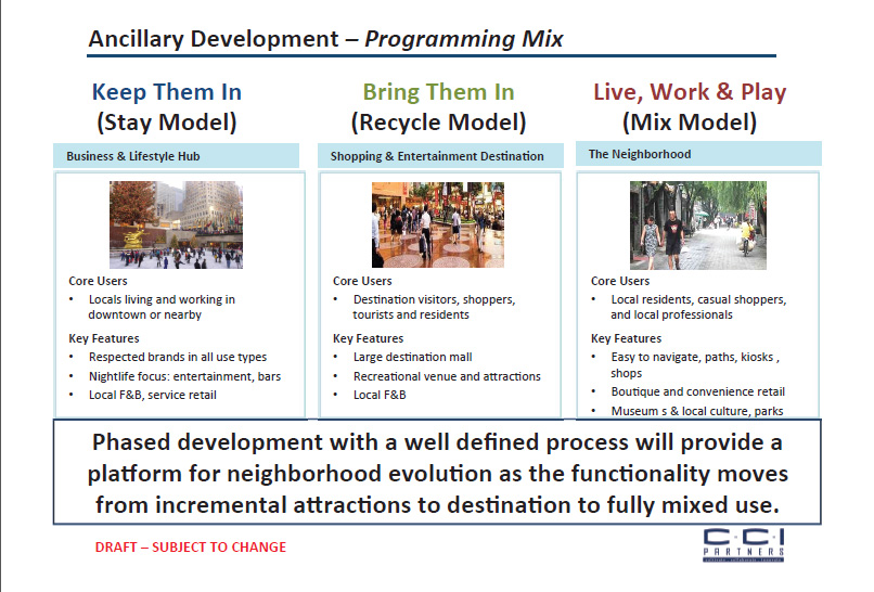 This is slide 112 of the PowerPoint presentation titled Final Combined Signature Project Report, presented by CCI Partners.  See the  Destination Mall in the middle column?