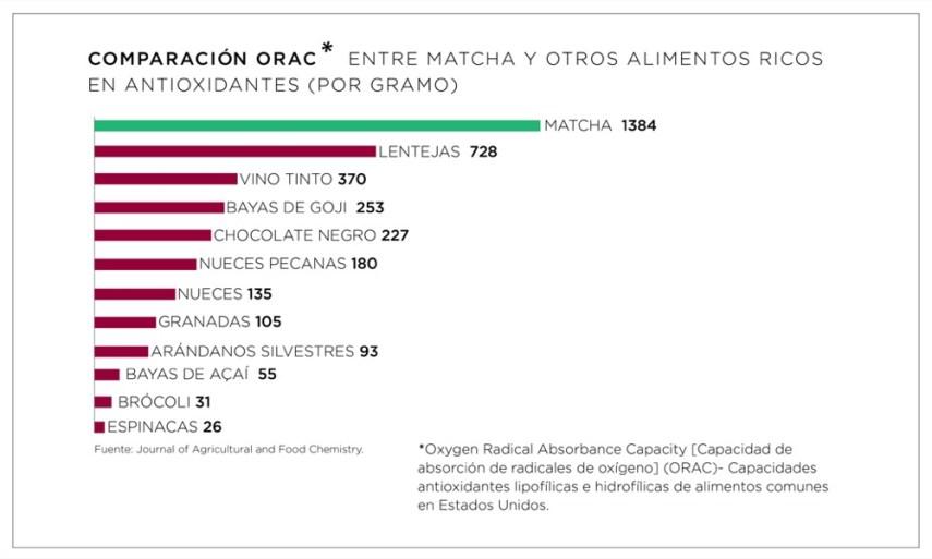 Infografia 1 - Antioxidantes del té matcha