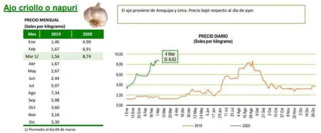 Precio mensual del ajo en lo que va del 2020. (Fuente: Minagri)