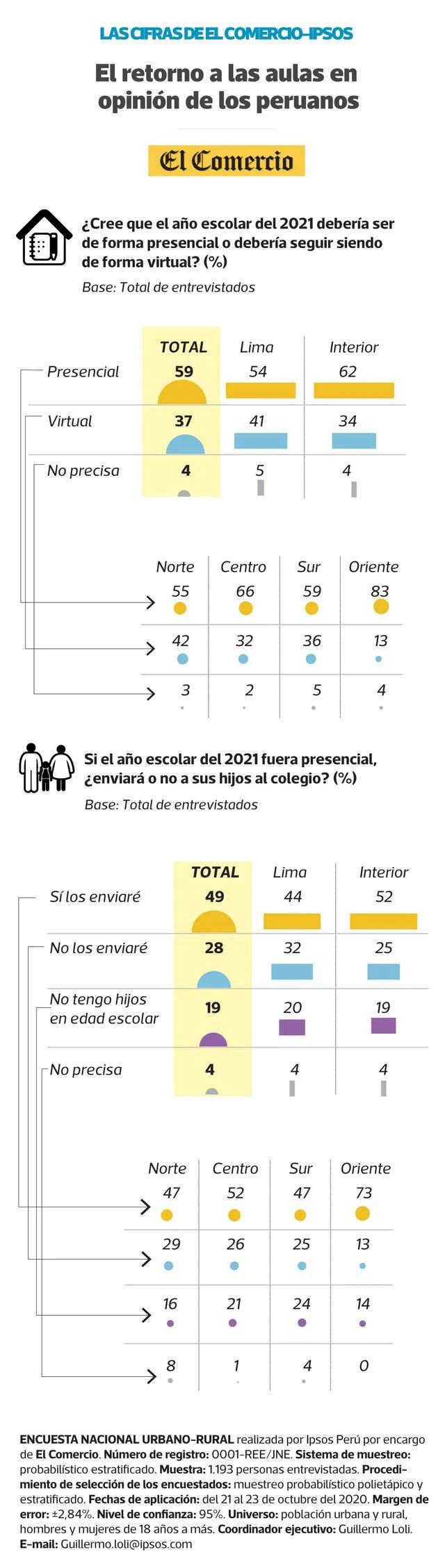 (Infografía/Luis Huaitan Rojas)