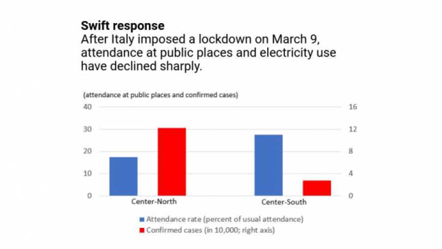 Disminución de la asistencia a lugares públicos y gasto de electricidad en Italia tras el 9 de marzo.