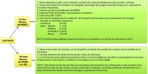requisitos para obtener el numero de contador cvpcpa