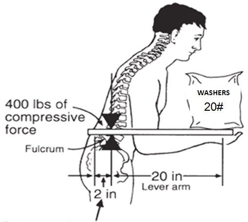 eLCOSH : Keeping Ironworkers Healthy: Ergonomics and WMSDs