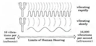 eLCOSH : Oregon OSHA: Hearing Conservation Program