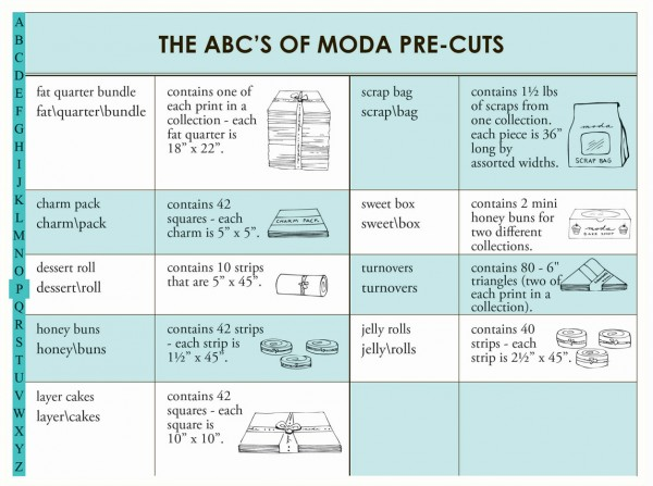 Abc of precuts by Moda