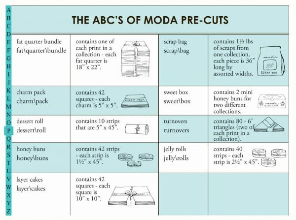 Abc of precuts by Moda