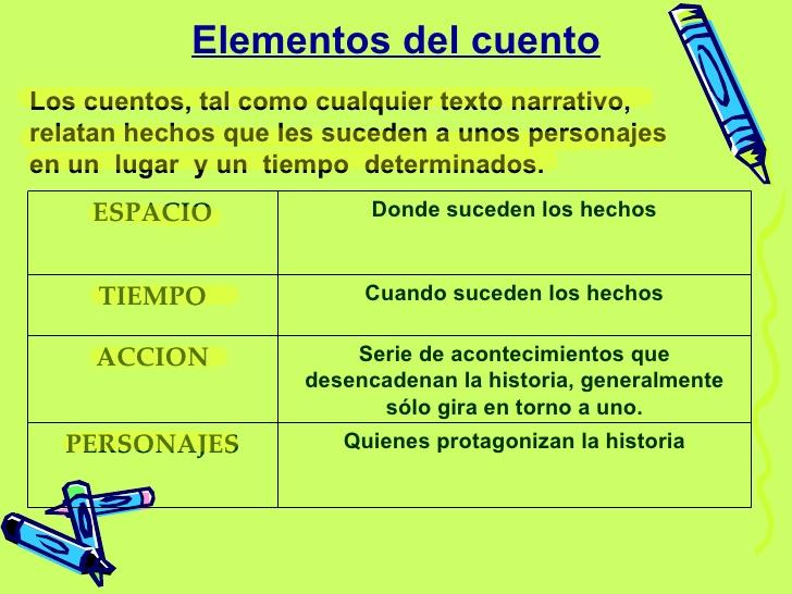 Elementos del cuento  Gnero narrativo el cuentolos