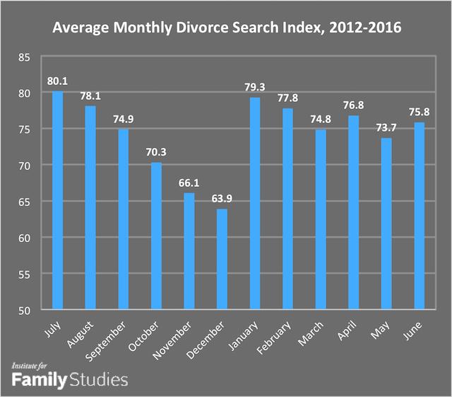 divorce-month-graph