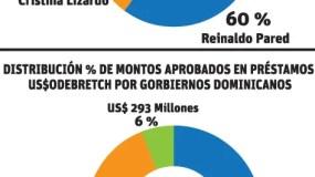 info-grafico-odebretch